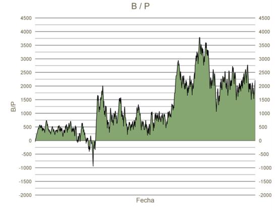 Grafica Beneficio / Perdida 2016 - 2018