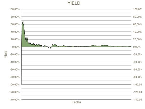 Grafica Yield 2016 - 2018