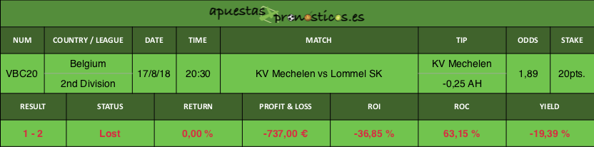 Resultado de nuestro pronostico para el partido KV Mechelen vs Lommel SK.