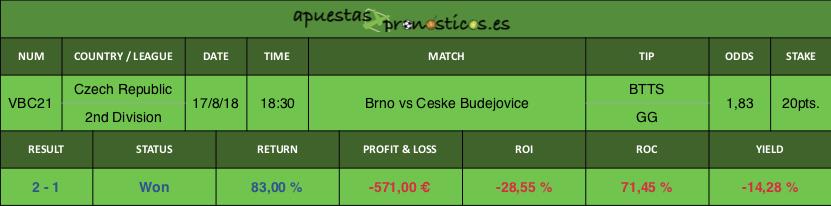 Resultado de nuestro pronostico para el partido Brno vs Ceske Budejovice.