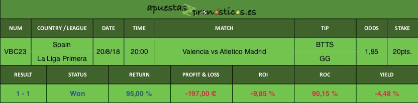 Resultado de nuestro pronostico para el partido Valencia vs Atletico Madrid.
