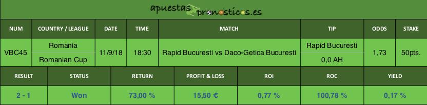 Resultado de nuestro pronostico para el partido FC Rapid Bucuresti vs ASC Daco-Getica Bucuresti.