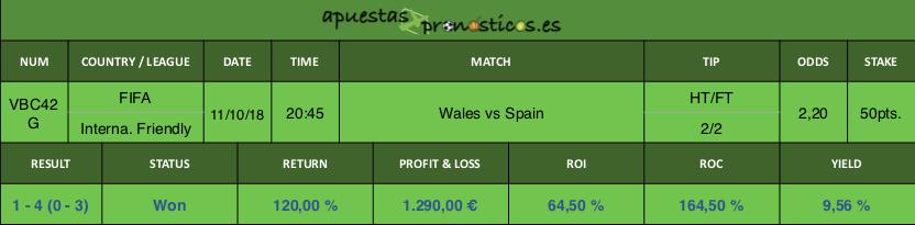 Resultado de nuestro pronostico para el partido Wales vs Spain.