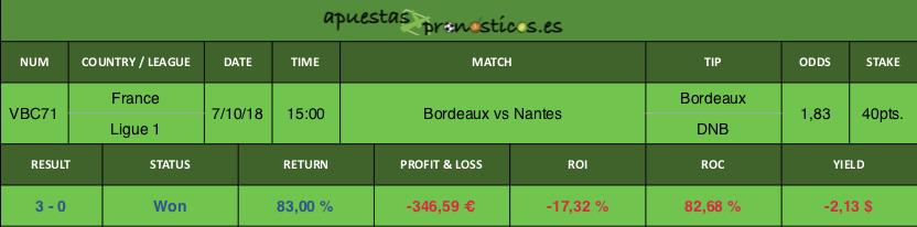 Resultado de nuestro pronostico para el partido Bordeaux vs Nantes.