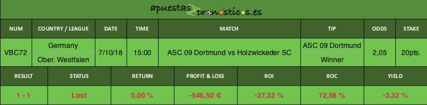Resultado de nuestro pronostico para el partido ASC 09 Dortmund vs Holzwickeder SC.