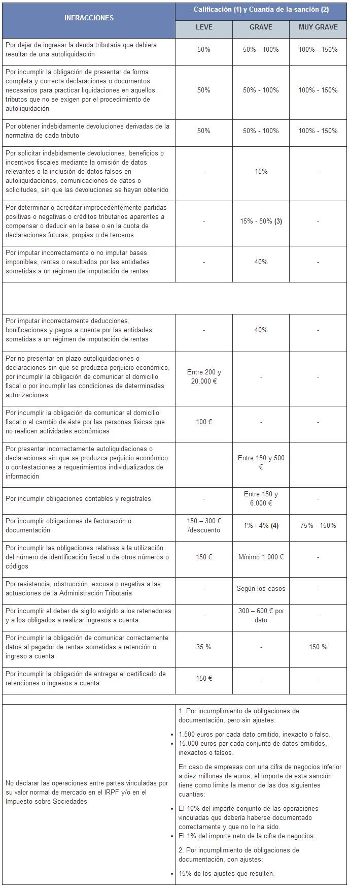 infracciones-y-sanciones-tributarias-aeat
