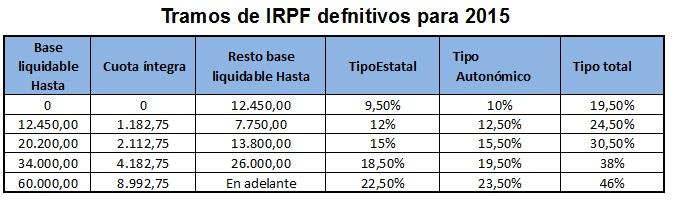 Tablas de IRPF 2015