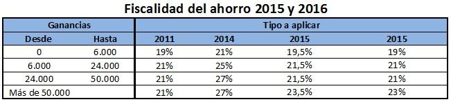 tipos-del-ahorro-renta-2016