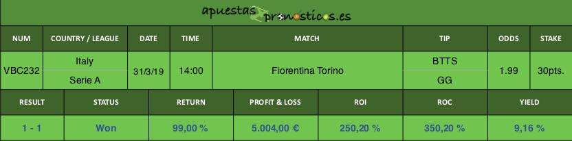 Resultado de nuestro pronostico para el partido Fiorentina vs Torino