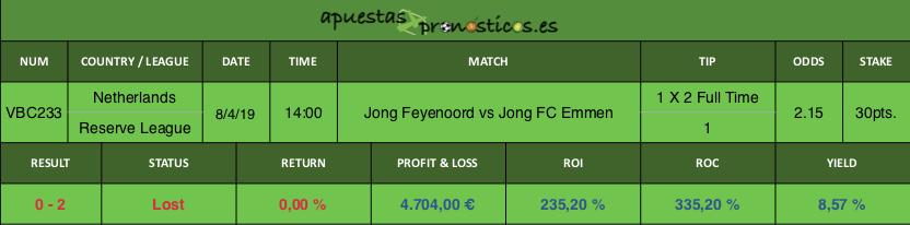 Resultado de nuestro pronostico para el partido Jong Feyenoord vs Jong FC Emmen