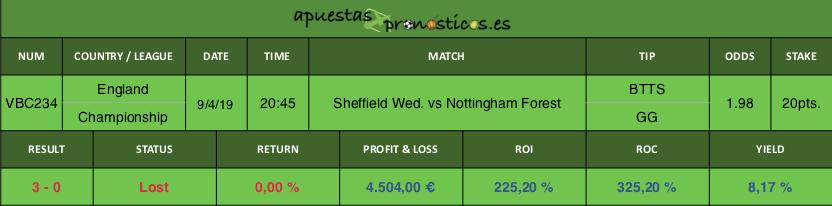 Resultado de nuestro pronostico para el partido Sheffield Wednesday vs Nottingham Forest