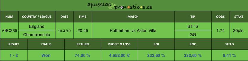 Resultado de nuestro pronostico para el partido Rotherham vs Aston Villa