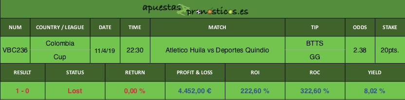 Resultado de nuestro pronostico para el partido Atletico Huila vs Deportes Quindio
