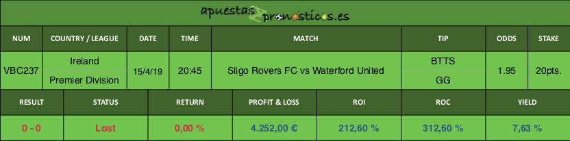 Resultado de nuestro pronostico para el partido Sligo Rovers FC vs Waterford United