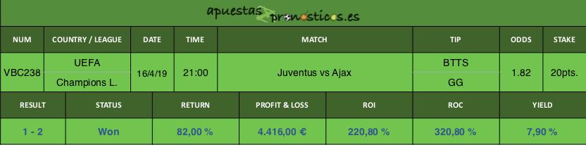 Resultado de nuestro pronostico para el partido entre Juventus vs Ajax