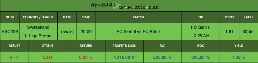 Resultado de nuestro pronostico para el partido FC Sion II vs FC Köniz