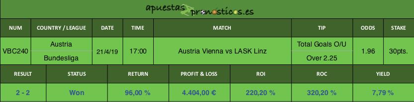 Resultado de nuestro pronostico para el partido Austria Vienna vs LASK Linz