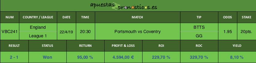 Resultado de nuestro pronostico para el partido entre Portsmouth vs Coventry