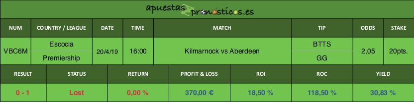 Resultado de nuestro pronostico para el partido entre Kilmarnock vs Aberdeen