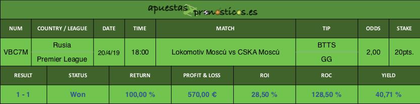 Resultado de nuestro pronostico para el partido entre Lokomotiv Moscú vs CSKA Moscú