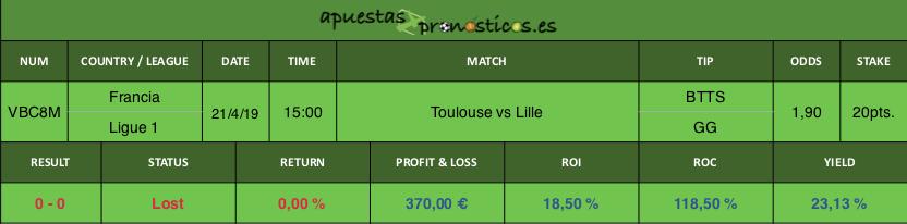 Resultado de nuestro pronostico para el partido entre Toulouse vs Lille