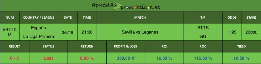 Resultado de nuestro pronostico para el partido de futbol entre Sevilla vs Leganés