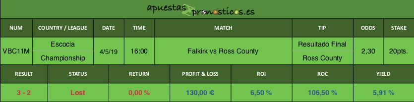 Resultado de nuestro pronostico para el partido entre Falkirk vs Ross County