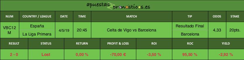 Resultado de nuestro pronostico para el partido de futbol entre Celta de Vigo vs Barcelona