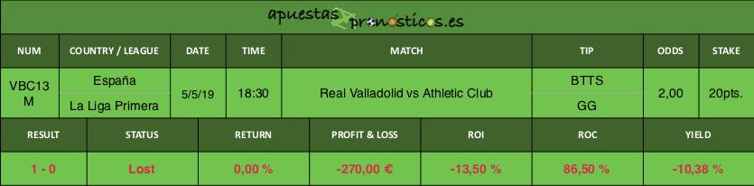 Resultado de nuestro pronostico para el partido entre Real Valladolid vs Athletic Club