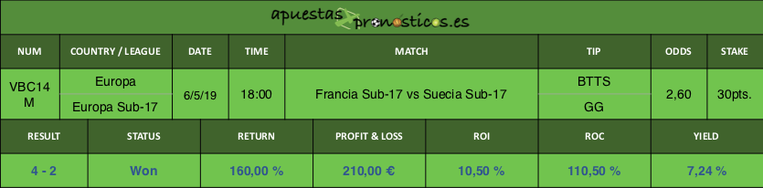 Resultado de nuestro pronostico para el partido entre Francia Sub-17 vs Suecia Sub-17