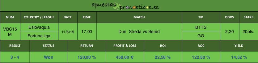 Resultado de nuestro pronostico para el partido entre Dun. Streda vs Sered