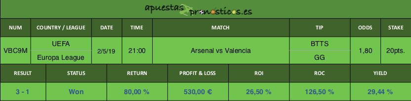 Resultado de nuestro pronostico para el partido entre Arsenal vs Valencia