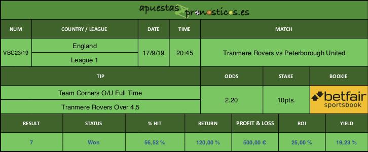 Resultado de nuestro pronostico para el partido entre Tranmere Rovers vs Peterborough United