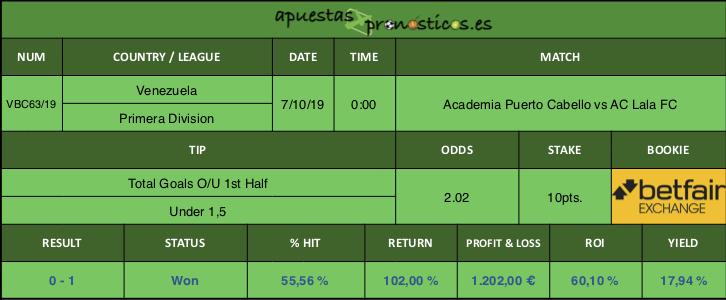Resultado de nuestro pronostico para el partido Academia Puerto Cabello vs AC Lala FC.