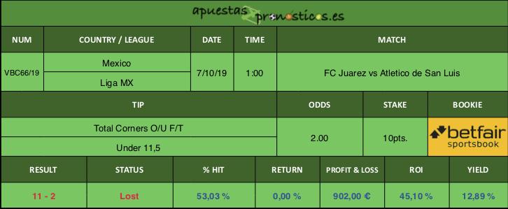 Resultado de nuestro pronostico para el partido FC Juarez vs Atletico de San Luis.