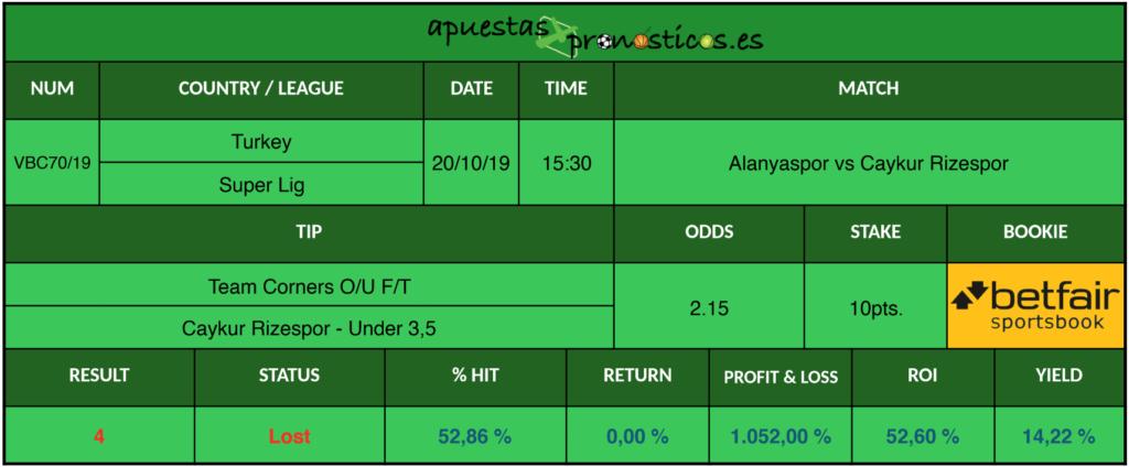 Resultado de nuestro pronostico para el partido Alanyaspor vs Caykur Rizespor.