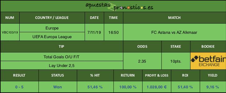 Resultado de nuestro pronostico para el partido FC Astana vs AZ Alkmaar.