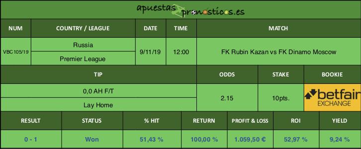 Resultado de nuestro pronostico para el partido FK Rubin Kazan vs FK Dinamo Moscow.