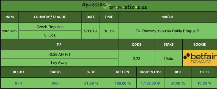Resultado de nuestro pronostico para el partido FK Zbuzany 1953 vs Dukla Prague B.