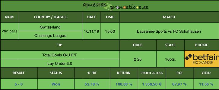 Resultado de nuestro pronostico para el partido Lausanne-Sports vs FC Schaffausen.