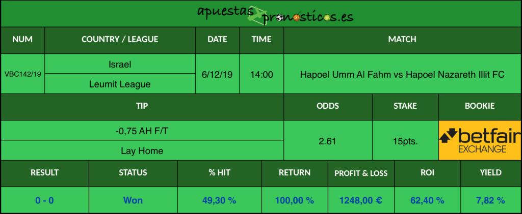 Resultado de nuestro pronostico para el partido Hapoel Umm Al Fahm vs Hapoel Nazareth Illit FC.