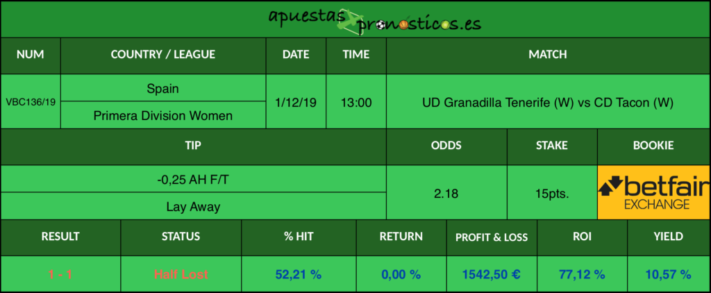 Resultado de nuestro pronostico para el partido UD Granadilla Tenerife (W) vs CD Tacon (W).