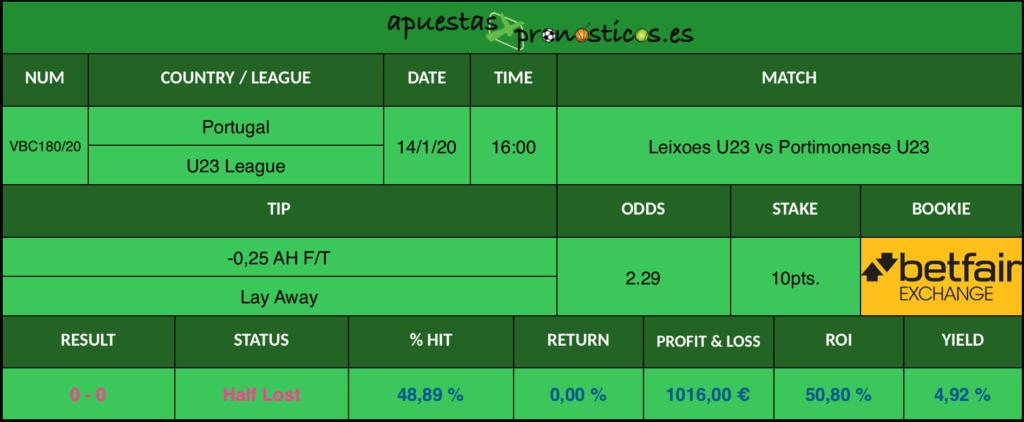 Resultado de nuestro pronostico para el partido Leixoes U23 vs Portimonense U23 en el que se aconseja un -0,25 AH F/T Lay Away.