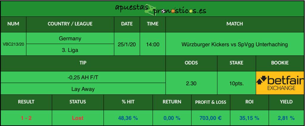 Resultado de nuestro pronostico para el partidoWürzburger Kickers vs SpVgg Unterhaching en el que se aconseja un -0,25 AH F/T Lay Away.
