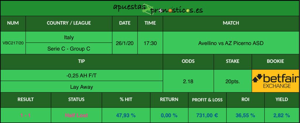 Resultado de nuestro pronostico para el partido Avellino vs AZ Picerno ASD en el que se aconseja un -0,25 AH F/T Lay Away.