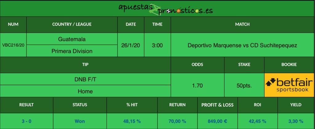 Resultado de nuestro pronostico para el partido Deportivo Marquense vs CD Suchitepequez en el que se aconseja un DNB a favor de Deportivo Marquense.