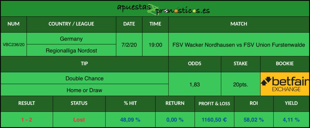 Resultado de nuestro pronostico para el partido FSV Wacker Nordhausen vs FSV Union Furstenwalde en el que se aconseja que FSV Wacker Nordhausen gane o empate al final del encuentro.