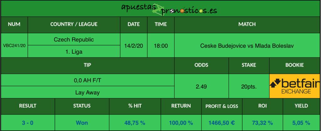 Resultado de nuestro pronostico para el partido Ceske Budejovice vs Mlada Boleslav en el que se aconseja que al final del encuentro gane Ceske Budejovice.