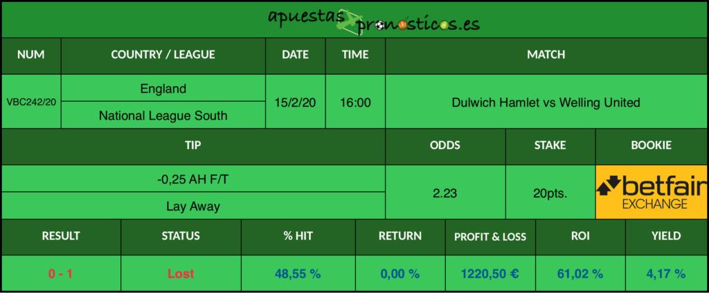 Resultado de nuestro pronostico para el partido Dulwich Hamlet vs Welling United en el que se aconseja un -0,25 AH F/T Lay Away.