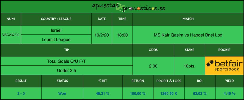 Resultado de nuestro pronostico para el partido MS Kafr Qasim vs Hapoel Bnei Lod en el que se aconseja que al final del encuentro haya menos de 2,5 goles.